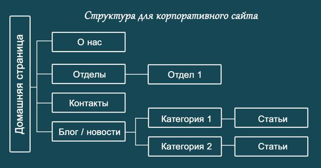 Структура продающего сайта для бизнеса выглядит так:
