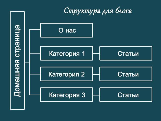 Идеальная структура сайта блога