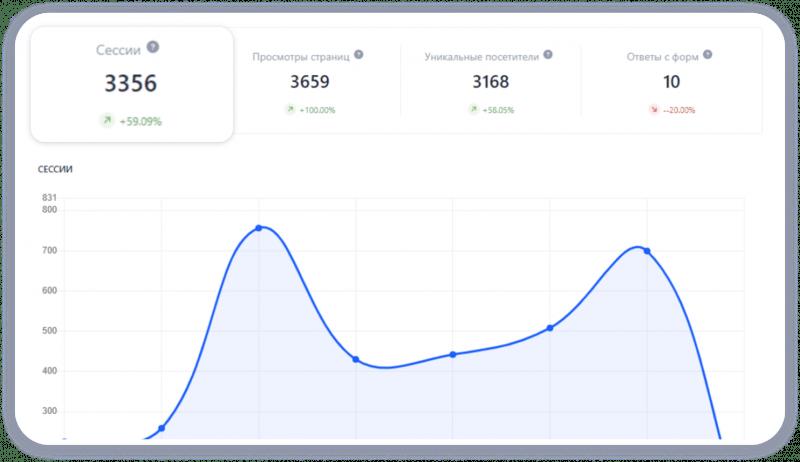 Количество сессий в статистике сайта