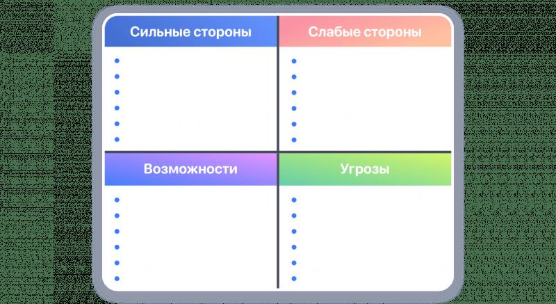 SWOT-анализ шаблон