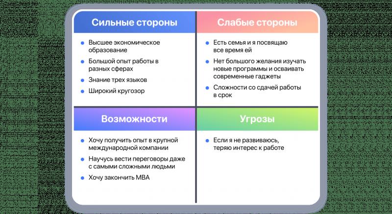 SWOT анализ личности