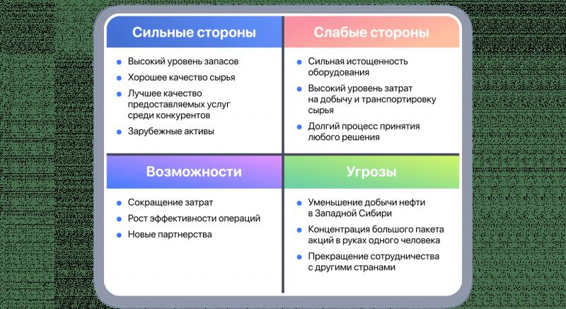 SWOT анализ Лукойл