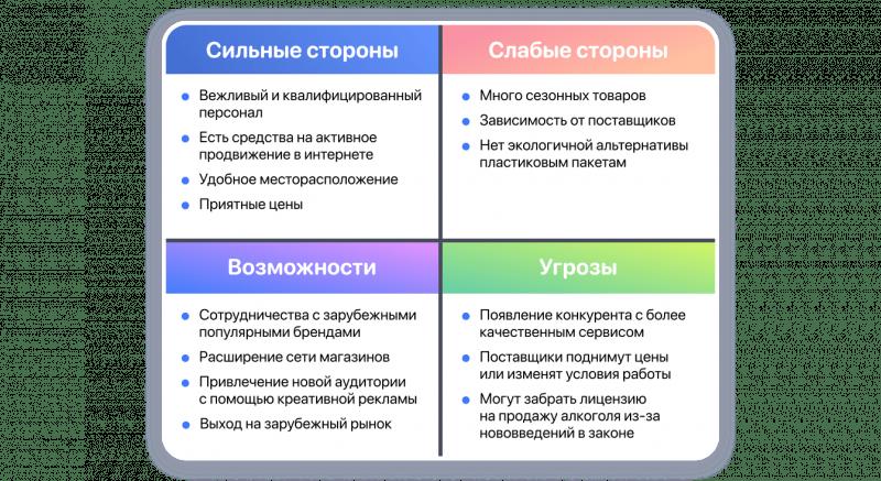 SWOT-анализ магазина