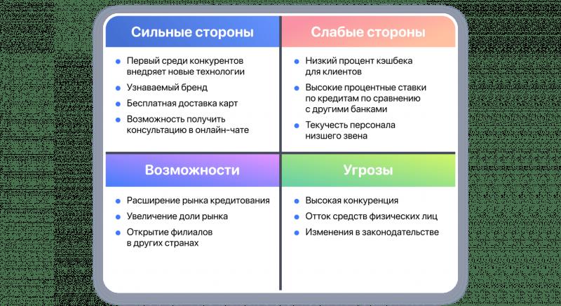 SWOT-анализ банка