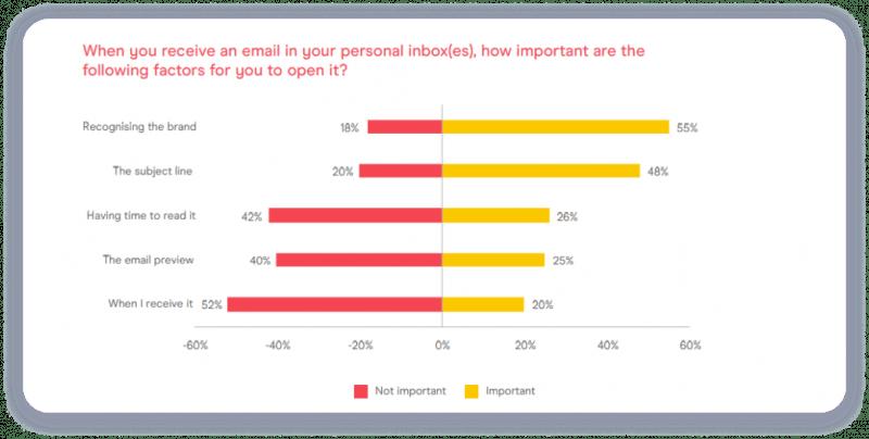 Статистика пользователей по открытию писем